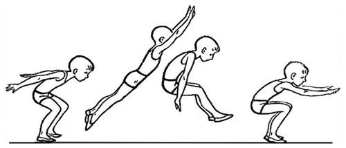 Доклад по физкультуре прыжок с места 2909